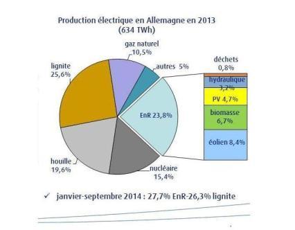 Mix électrique allemand ( Source: Syndicat allemand de l'énergie et de l'eau)