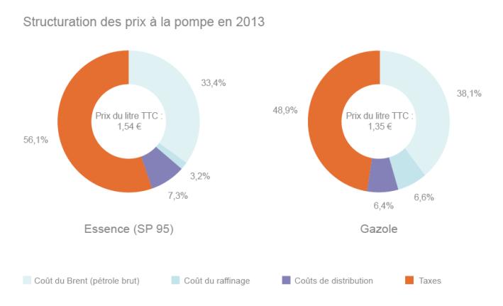 structuration-des-prix-pompe-en-2013 (connaissance des énergies)